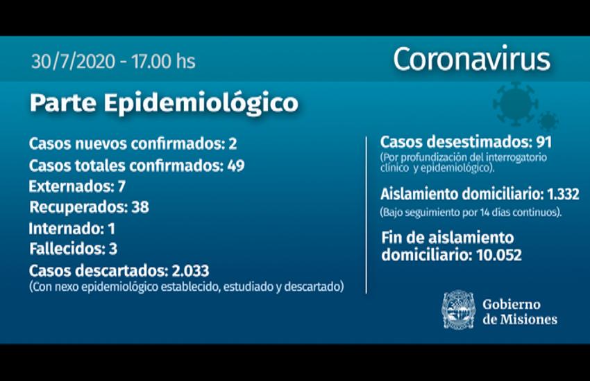 Coronavirus: Misiones confirma 2 nuevos casos ambos de Andresito