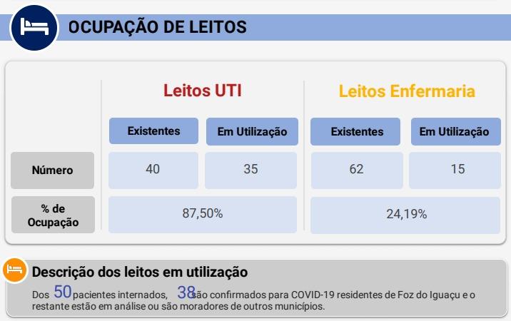Foz do Iguaçu registra 92 nuevos casos de coronavirus